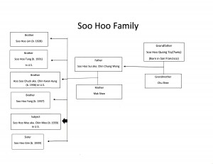 This family tree was created using information given by Soo Hoo Sui and Soo Hoo Mee.