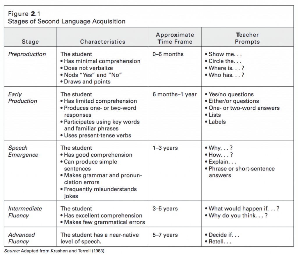 "Jane Hill and Kathleen Flynn, ""The Stages of Second Language Acquisition,"" in Classroom Instruction That Works with English Language Learners (Alexandria, VA: Association for Supervision and Curriculum Development, 2006), 15."