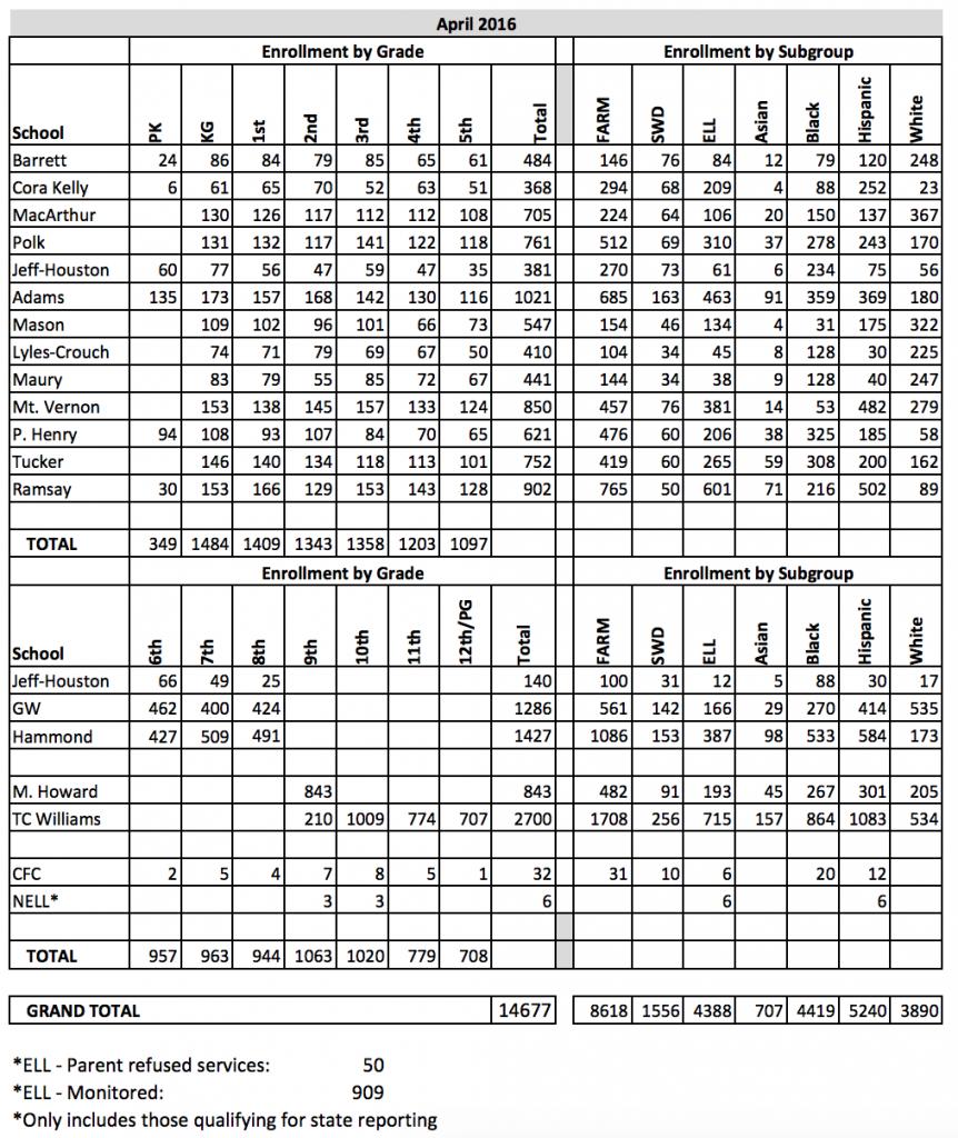 """ACPS Monthly Enrollment Data: April 2016,"" Alexandria City Public Schools, April 2016, accessed November 19, 2016, http://www.acps.k12.va.us/enrollment-monthly-201604.pdf."